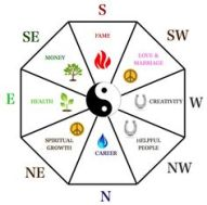 Feng Shui Bagua with corresponding elements.