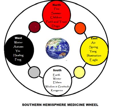 Southern hemisphere medicine wheel