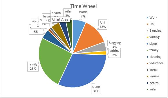 Time wheel 2015